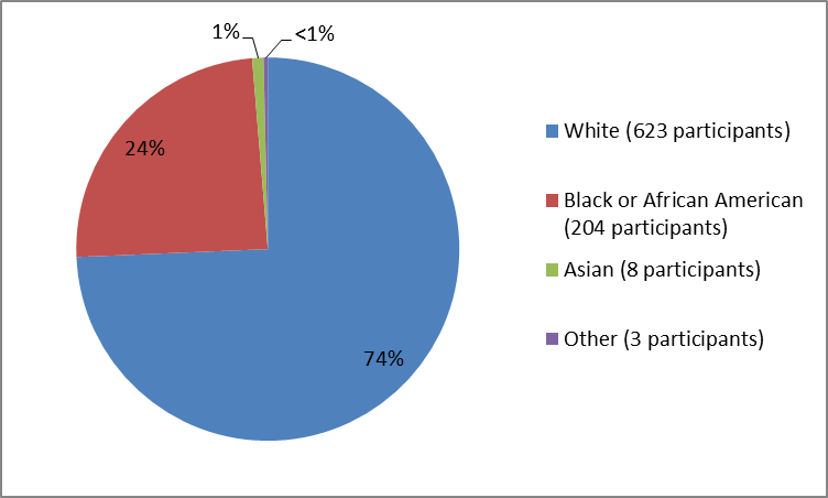 (Alt-Tag: Pie chart summarizing the percentage of patients by race in the clinical trials. In total, 623 White (74%), 204 Black or African American (24%), 8 Asians (1%), and 3 Other (<1%), participated in the clinical trials