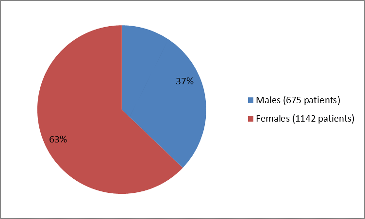 Pie chart summarizing how many men and women were in the clinical trial. In total, 675 men (37%) and  1142 women (63%) participated in the clinical trials.