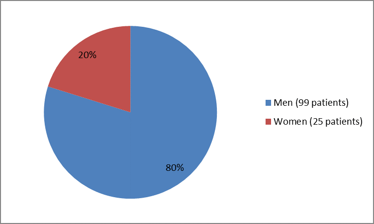 Pie chart summarizing how many men and women were in the clinical trial of the drug CALQUENCE . In total, 99 men (80%) and  25 women (20%) participated in the clinical trial.