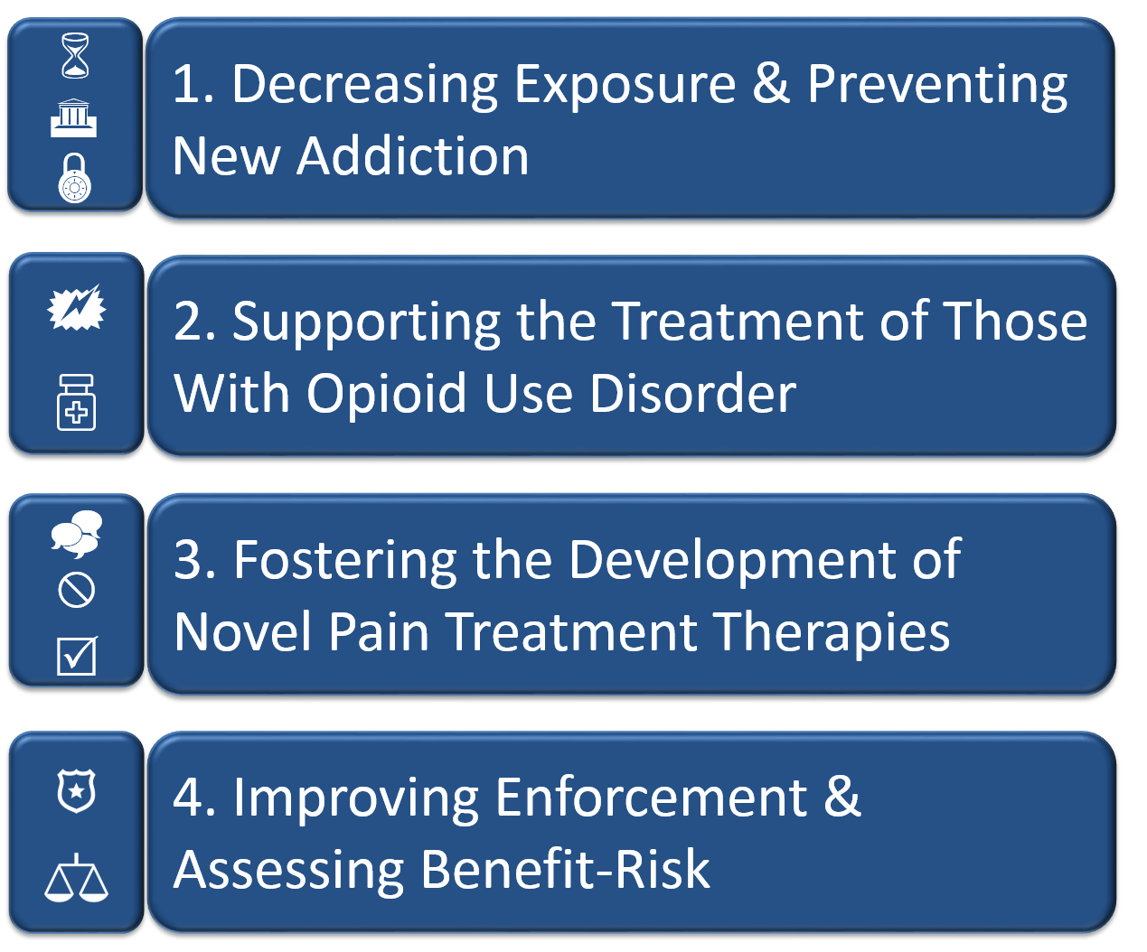 Commissioner Opioid Priorities: Decreasing Exposure & Preventing New Addiction, Supporting the Treatment of Those with Opioid Use Disorder, Fostering the Development of Novel Pain Treatment Therapies, Improving Enforcement & Assessing Benefit-Risk