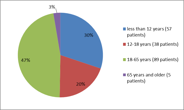Pie charts summarizing how many individuals of certain age groups were enrolled in the clinical trials. In total, 57 patients (30%) were less than 12 years old, 38 patients (20%) were 12 – 18 years old, 89 patients were 18 – 65 years old, and 5 patients (3%) were 65 years and older.