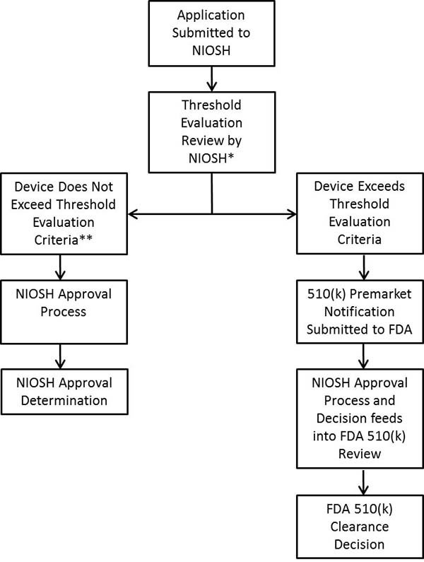 NIOSH Approval Flow Chart