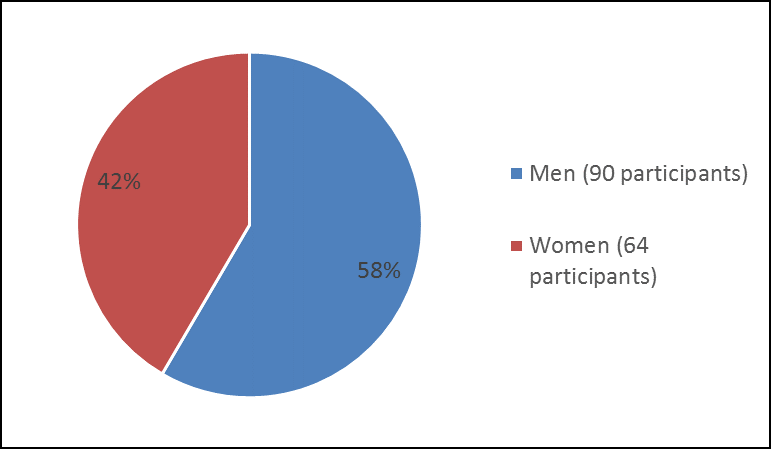 How many men and women were in the clinical trial. In total, 90 men (58%) and 64 women (41%) participated in the clinical trial.)