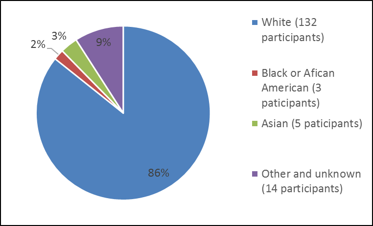 the percentage of patients by race in clinical trial. In total, 132 White (86%), 3 Black or African American (2%), 5 Asian (3%), and 14 Other (9%), participants were in the clinical trial.)