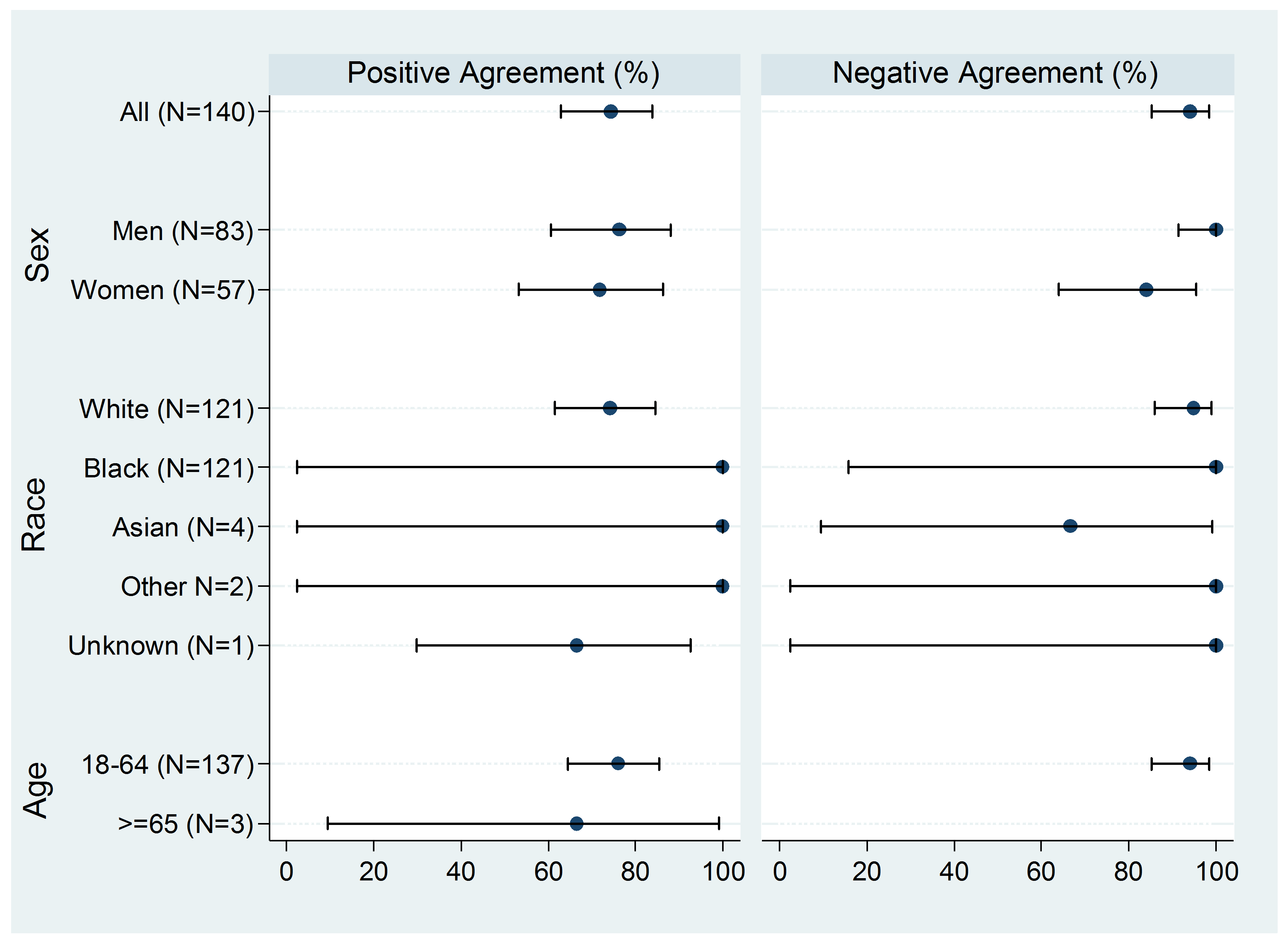 summarizes efficacy results by subgroup