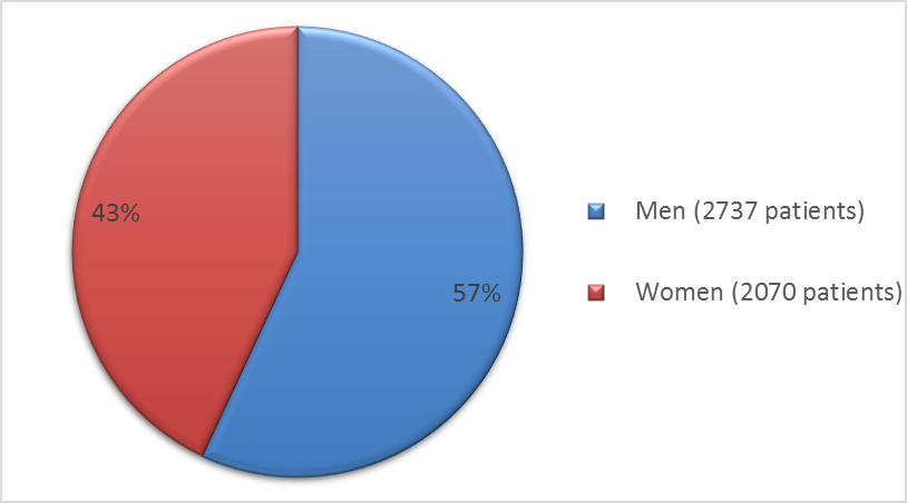 Pie chart summarizing how many men and women were in the clinical trials. In total, 2737 men (57%) and 2070 women (43%) participated in the clinical trials.