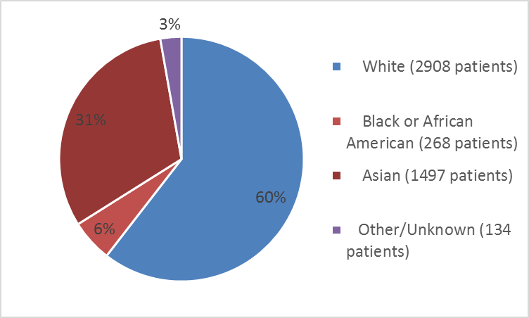 Pie chart summarizing the percentage of patients by race in the clinical trials. In total, 2908 White (60%), 268 Black or African American (6%), 1497 Asian (31%), and 134 Other (3%) patients participa