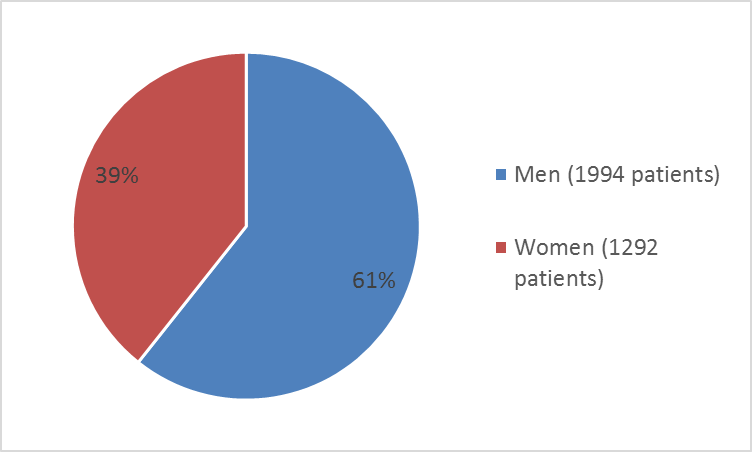 Pie chart summarizing how many men and women were in the cardiovascular clinical trial. In total, 1994 men (61%) and 1292 women (39%) participated in the clinical trials.