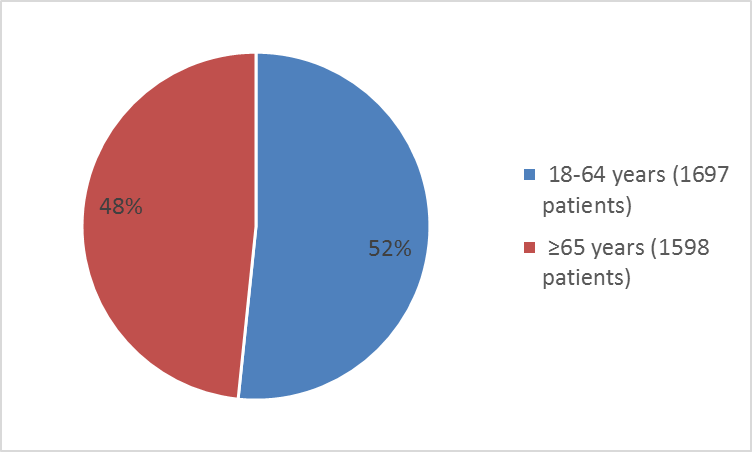Pie charts summarizing how many individuals of certain age groups were in the cardiovascular clinical trial. In total, 1697 patients were younger than  65 years of age 52%), and 1598 were 65 and older(48%).