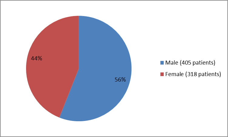 Pie chart summarizing how many male and female patients were in the clinical trials. In total, 405 males  (56%) and 318 females (44%) participated in the clinical trials.