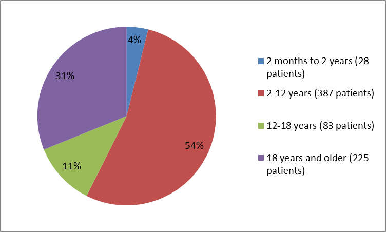 Pie charts summarizing how many individuals of certain age groups were in the clinical trials. In total, 28 patients were less than 2 years old (4%) 387 were between 2 and 12 years old (54%), 83 were between 12 and 18 years old (11%) and 225 patients were 18 and older (31%).