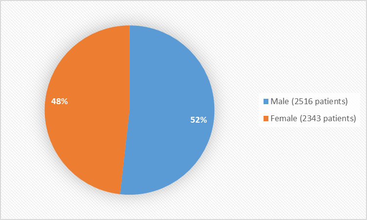 Pie chart summarizing how many men and women were in the clinical trials. In total, 2516 men (52%) and 2343 women (48%) participated in the clinical trials.