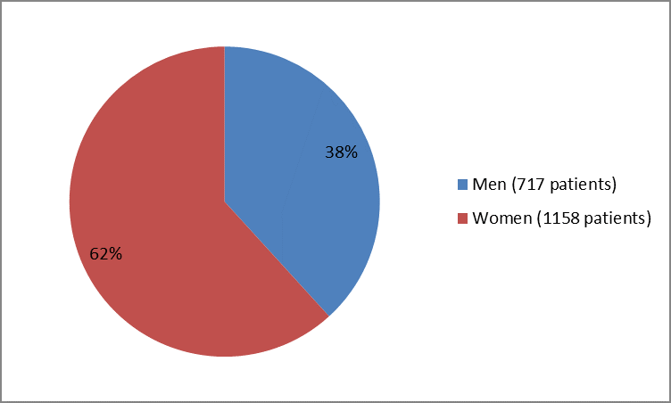Pie chart summarizing how many men and women were in the clinical trials. In total, 717 men  (38%) and 1158 women (62%) participated in the clinical trials.