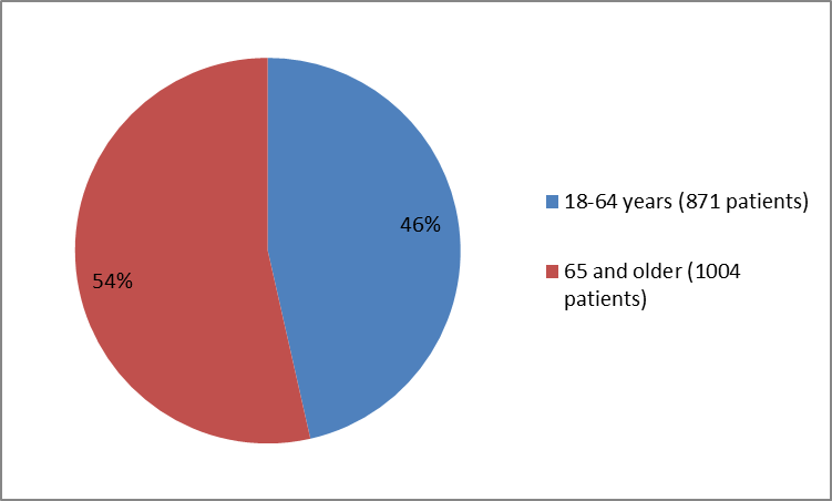 Pie charts summarizing how many patients of certain age groups were in the clinical trials. In total, 871 patients were between 18 and 64 years old (46%) and 1004 patients were 65 years and older (54%).