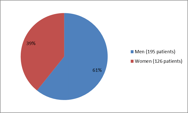 Pie chart summarizing how many men and women were in the clinical trial. In total, 195 men (61%) and 126 women (39%) participated in the clinical trial.