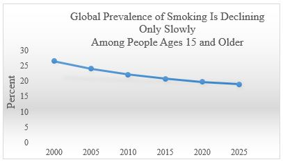 Global Prevalence of Smoking Is Declining Only Slowly Among People Ages 15 and Older