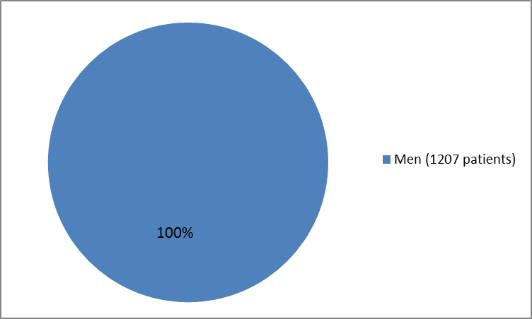 Pie chart summarizing by sex how many patients participates in the clinical trial. In total, 1207 men (100%) participated in the clinical trial).