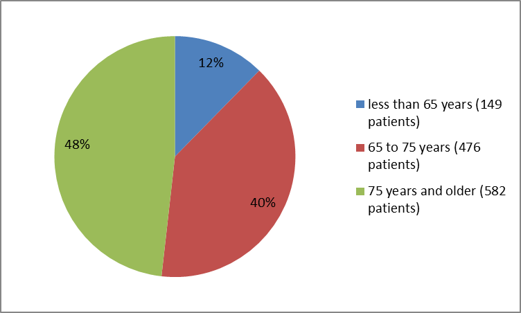 Pie charts summarizing how many individuals of certain age groups were in the clinical trial. In total, 149 patients  were younger than 65 years (12%), 476 were 65 to 75 years old (40%) and  582 patients were 75 years and older (48%).