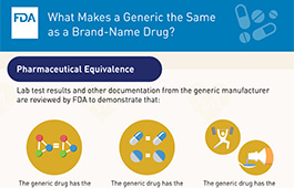 What Makes a Generic Drug