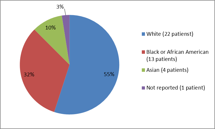 Pie chart summarizing the percentage of patients by race in clinical trial. In total, 22 White (55%), 13 African American  (32%), 4 Asian (10%), and 1 patients with race not reported (3%) participated in the clinical trial.