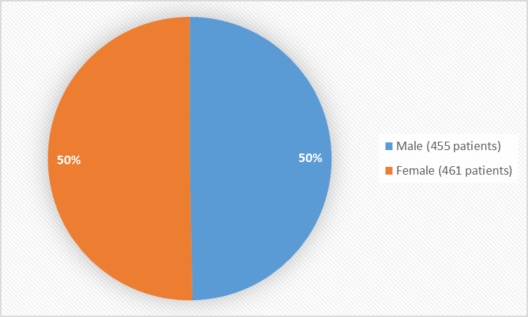 Pie chart summarizing how many males and females were in the clinical trials. In total, 455 males (50%) and 461 women (50%) participated in the clinical trials.