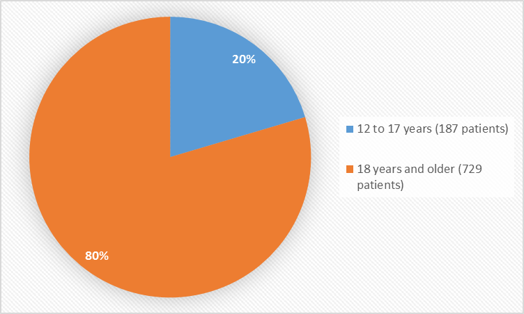 Pie chart summarizes how many individuals of certain age groups were in the clinical trials. In total, 187 patients were 12 to 17 years old (20%) and 729 patients were 18 years and older (80%).