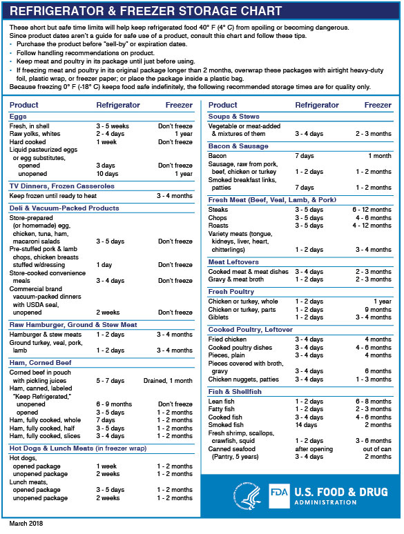 Refrigerator Freezer: A chart of storage times for foods.