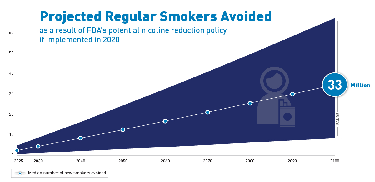 NEJM graphic illustrating number of projected regular smokers avoided