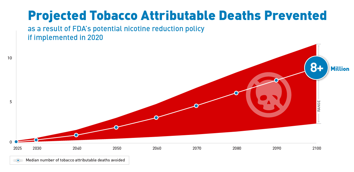 NEJM graphic illustrating number of projected tobacco attributable deaths prevented