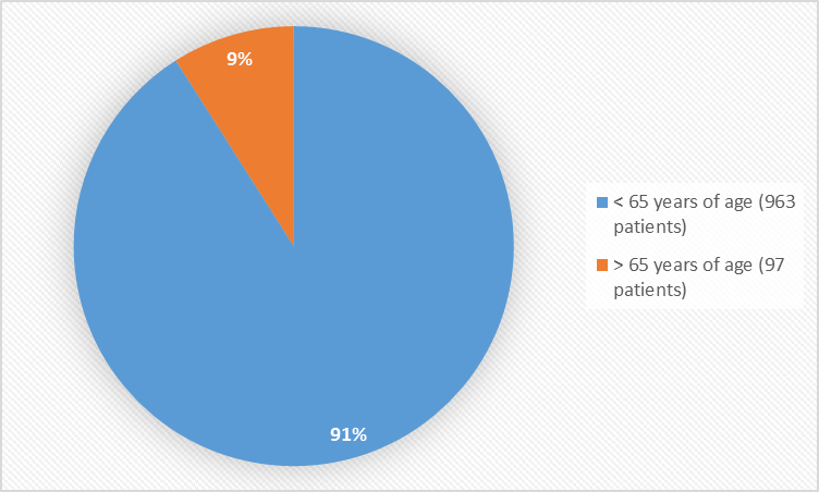 Pie charts summarizing how many individuals of certain age groups were enrolled in the clinical trials. In total, 963 patients (91%) were less than 65 years old, 97 patients (9%) were 65 years and older.