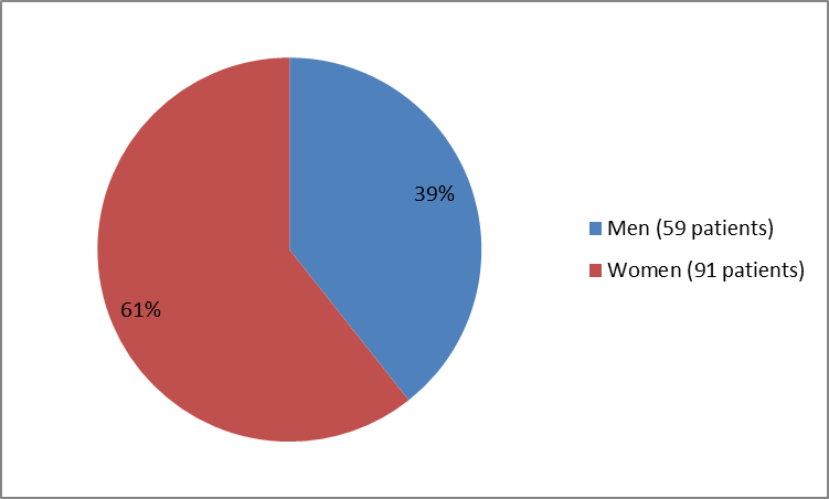 Pie chart summarizing how many men and women were in the clinical trials. In total, 59 men (39%) and  91 women (61%) participated in the trial.