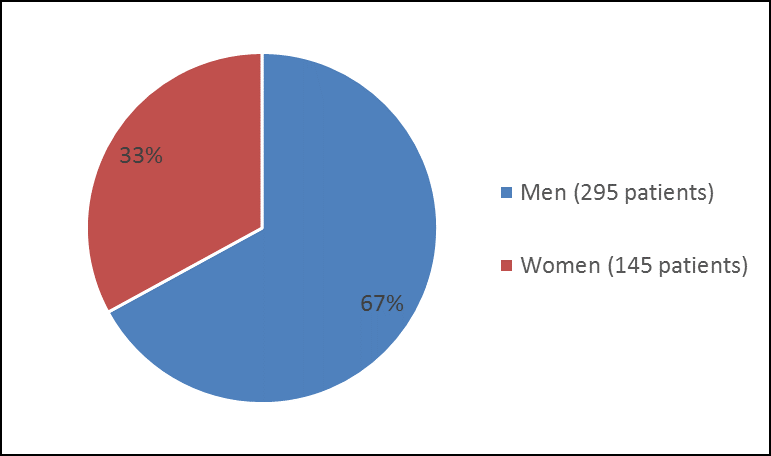 Pie chart summarizing how many men and women were in the clinical trial 1. In total, 295 men (67%) and 145 women (33%) participated in the clinical trial.