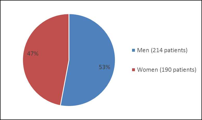 Pie chart summarizing how many men and women were in the clinical trial 2. In total, 214 men (53%) and 190 women (47%) participated in the clinical trial.