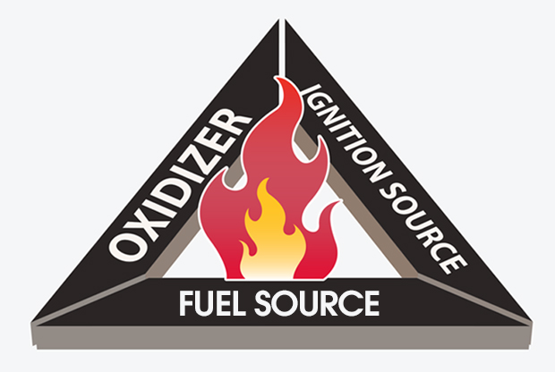 Diagram showing a triangle of oxidizer, ignition source, and fuel source.
