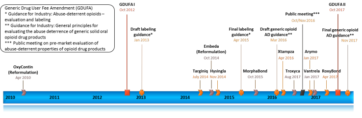 Timeline of approval of brand-name oral ADF opioid products and selected FDA activities addressing development of generic opioid ADF