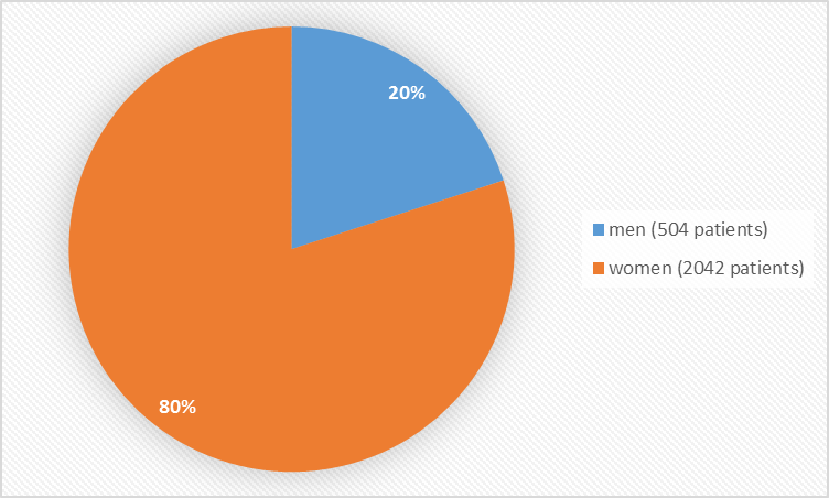 Pie chart summarizing how many males and females were in the clinical trials. In total, 504 men (20%) and 2042 (80%) women participated in the clinical trials.