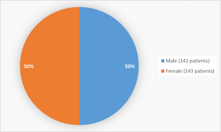 Pie chart summarizing how many men and women were in the clinical trials. In total, 142 men (50%) and 143 women (50%) participated in the clinical trials.