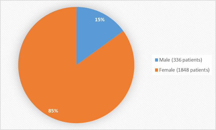 Pie chart summarizing how many males and females were in the clinical trials. In total, 336 males (15%) and 1848 (85%) females participated in the clinical trials.