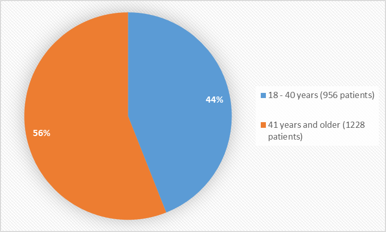 Pie charts summarizing how many individuals of certain age groups were enrolled in the clinical trials. In total, 956 patients (44%) were 18 to 40 years old, and 1228 patients (56%) were 41 years and older