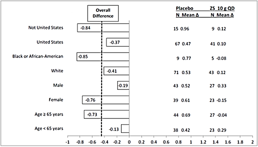 Figure summarizes efficacy results by subgroups from Trial 2.