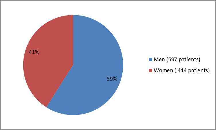 Pie chart summarizing how many men and women were in the clinical trials.In total, 597 men (59%) and 414 women (41%) participated in the clinical trials.