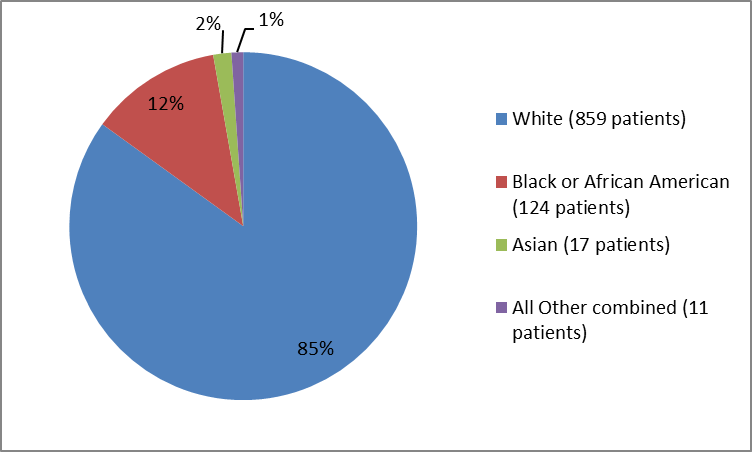 Pie chart summarizing the percentage of patients by race in the clinical trials. In total, 859 Whites (85%), 124 Black or African American (12%), 17 Asians (2%), and 11 Other (1%), participated in the clinical trials.