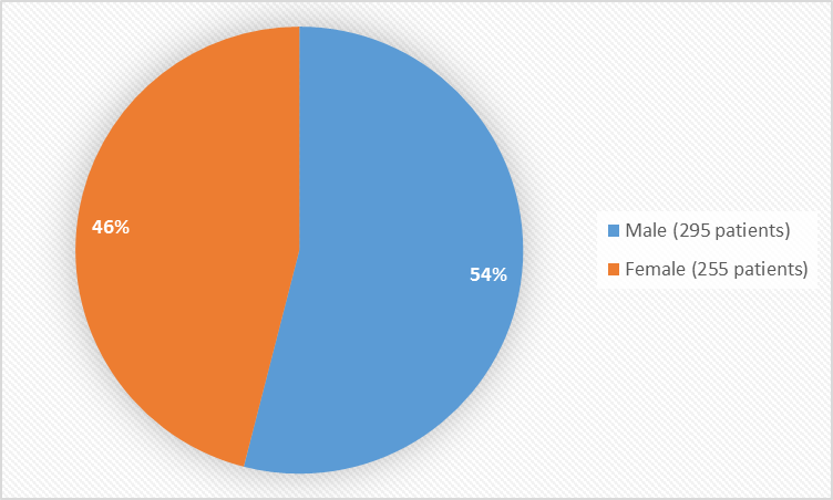 Pie chart summarizing how many males and females were in the clinical trials. In total, 295 males (54%) and 255 (46%) females participated in the clinical trials.