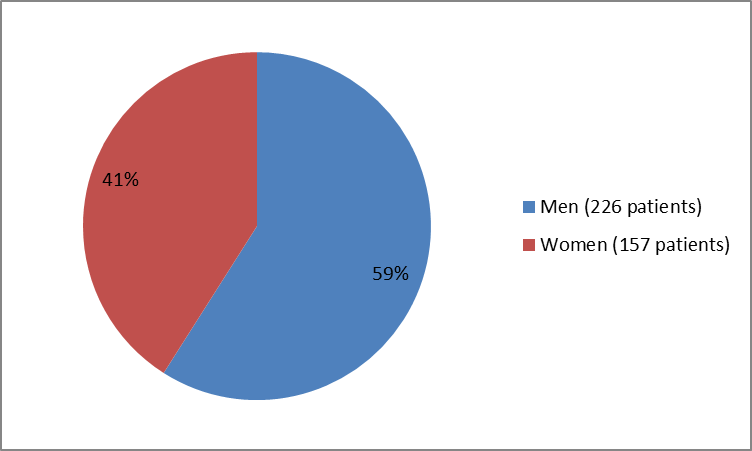 Pie chart summarizing how many men and women were in the clinical trial. In total, 226 men (59%) and 157 women (41%) participated in the clinical trial.