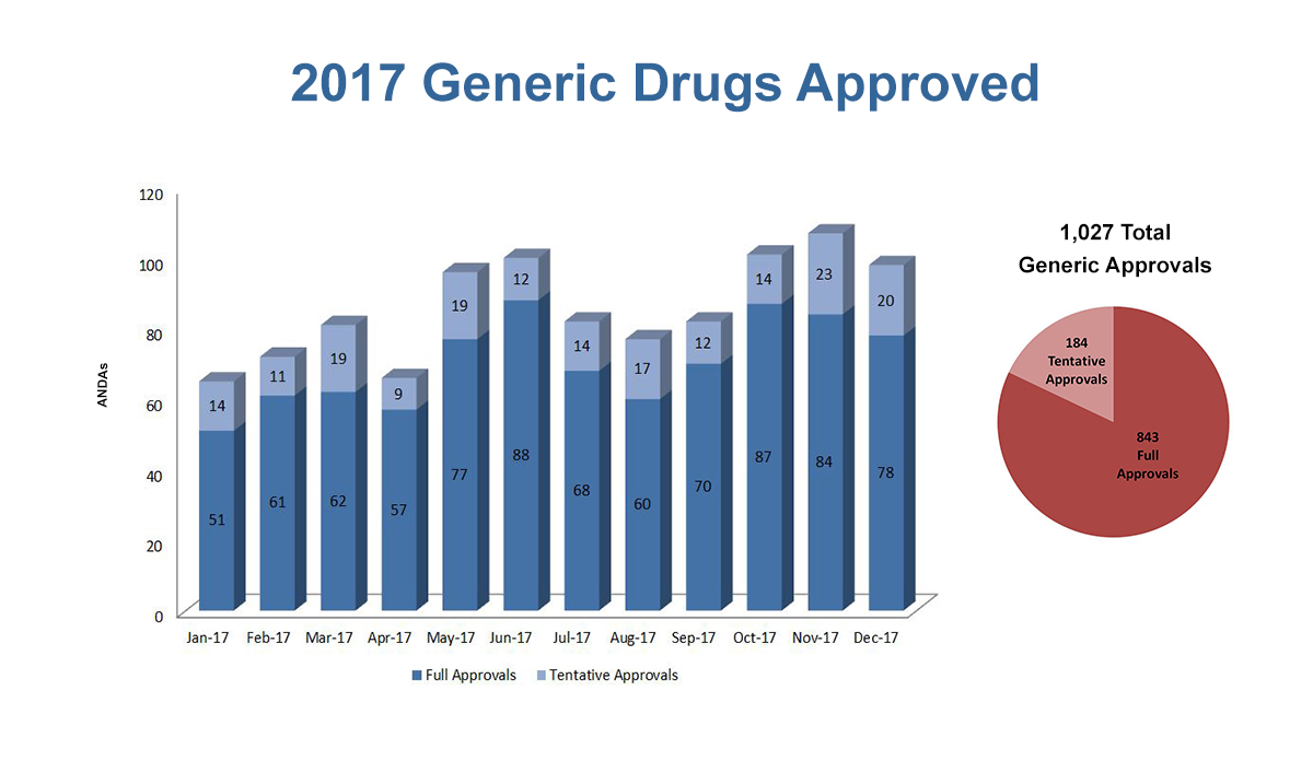 2017 Generics Approvals