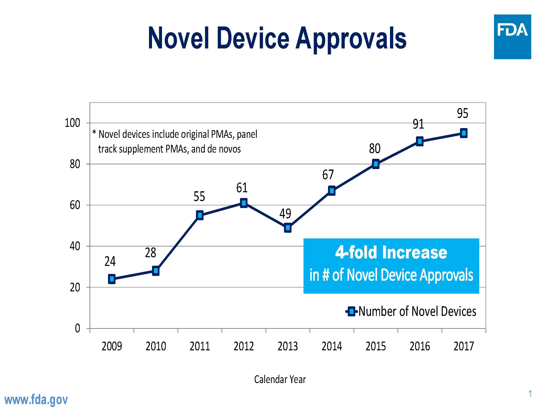 Chart of Device Approvals