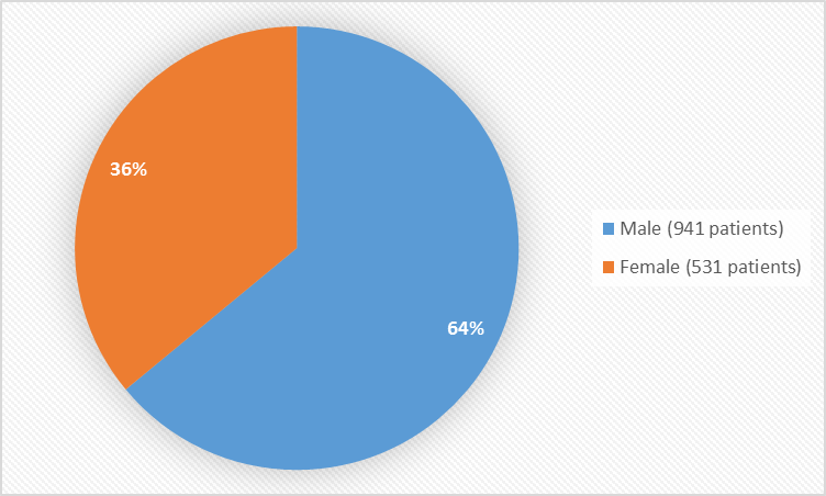 Pie chart summarizing how many males and females were in the clinical trials. In total, 941 males (64%) and 531 (36%) females participated in the clinical trials.