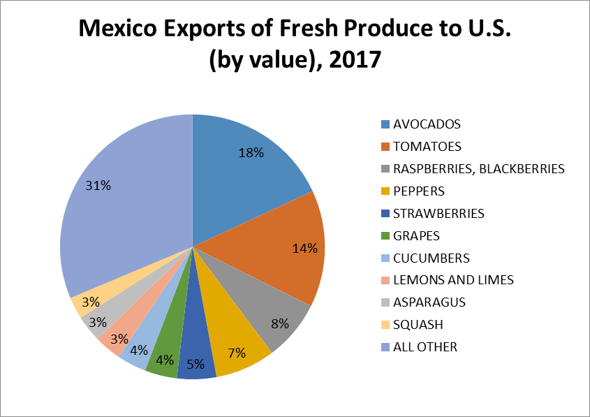 Chart - Mexico Exports of Fresh Produce to USA
