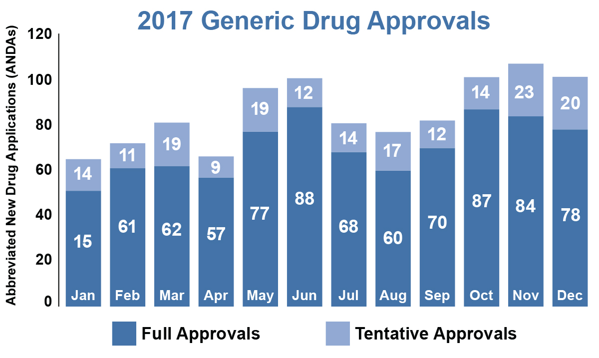 2017 Generic Drug Approvals