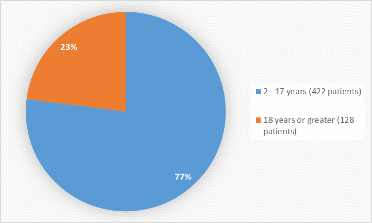 Pie charts summarizing how many individuals of certain age groups were enrolled in the clinical trials. In total, 422 patients (77%) were 2 to 17 years old, and 128 patients (23%) were 18 years and older.